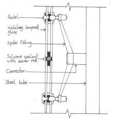 دتایل شیشه اسپایدر